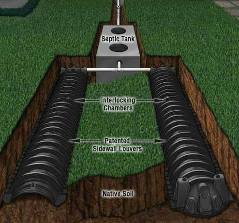 Modern septic drain fields that are easy to install and for Cabin septic systems