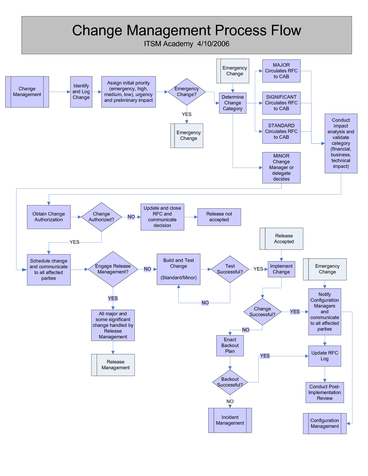 Change Management process flow | Change Management