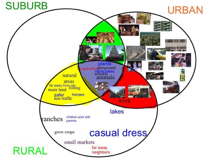 3 Circle Venn Diagram Urban Suburban Rural Teaching Ideas