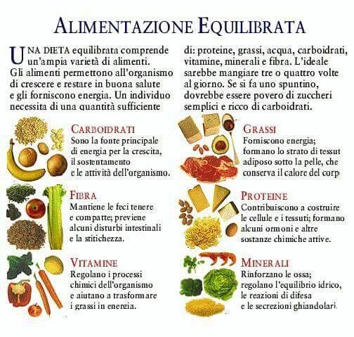 Alimentazione Equilibrata Alimenti Nutrizione Cibo