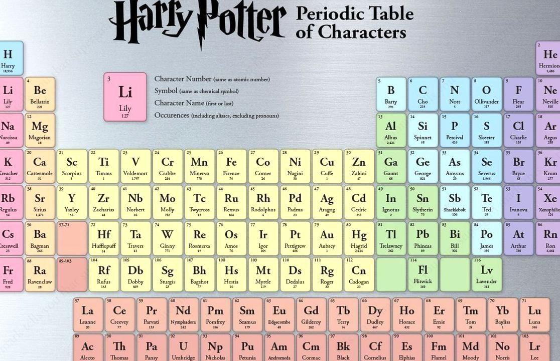 99 Harry Potter Fakten Witzige Bilder Wattpad Vegan Recipes Easy Character Names Kinds Of Salad