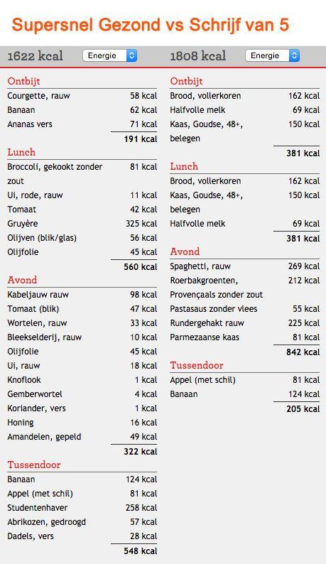 räkna kcal per dag