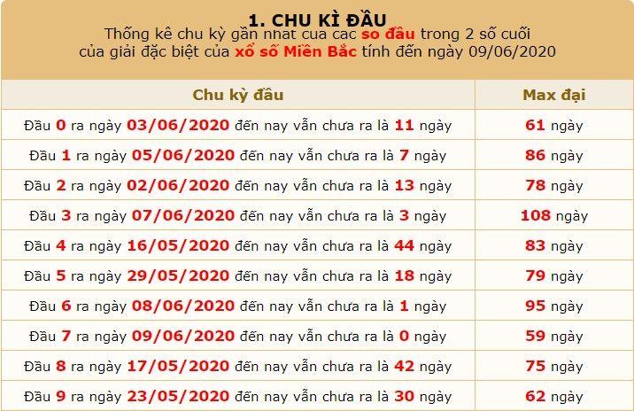 dự đoán SXMB ngày 10/6 5