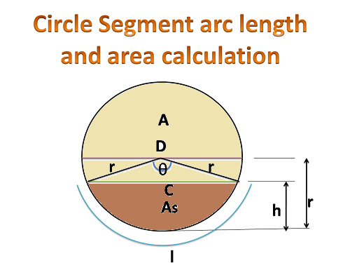 how to find the linear lenght of a circle