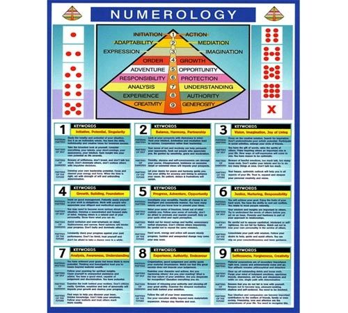 Numerology Chart To   Numerology    Numerology
