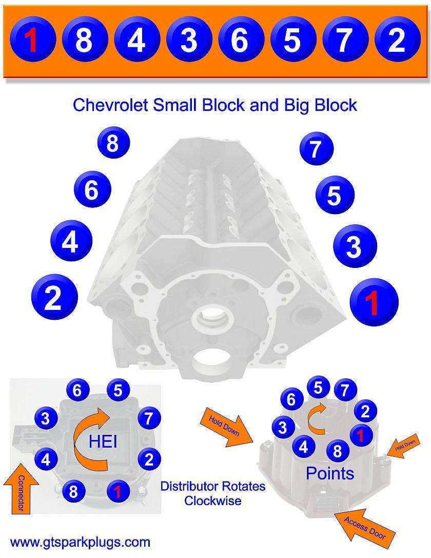 Ford 351 Windsor Firing Order : windsor, firing, order, Chevy, Small, Block, Firing, Order, Motors,, Trucks,, Classic, Trucks