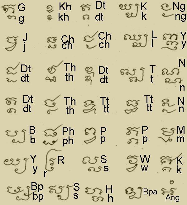 350Px-Khom-Englishalphabet | Ένα Τατουάζ | Pinterest | Sanskrit