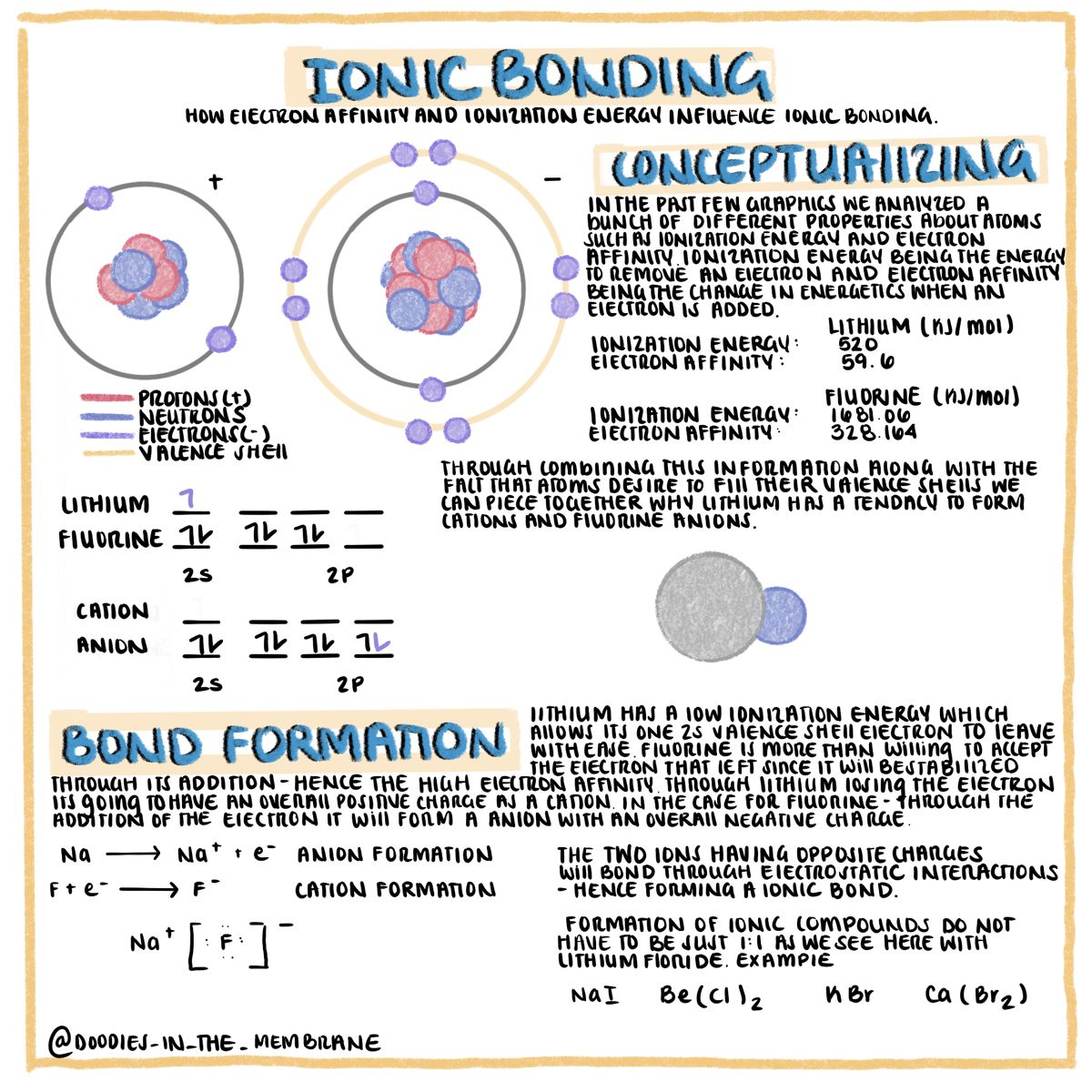 Educational Infographics To Help Students Studying Chemistry And Biology Online In 2020 Medical School Studying Teaching Chemistry School Study Tips