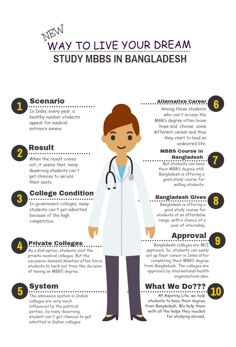 Pin by Aspiring Life Consultants Pvt  Ltd  on for MBBS in