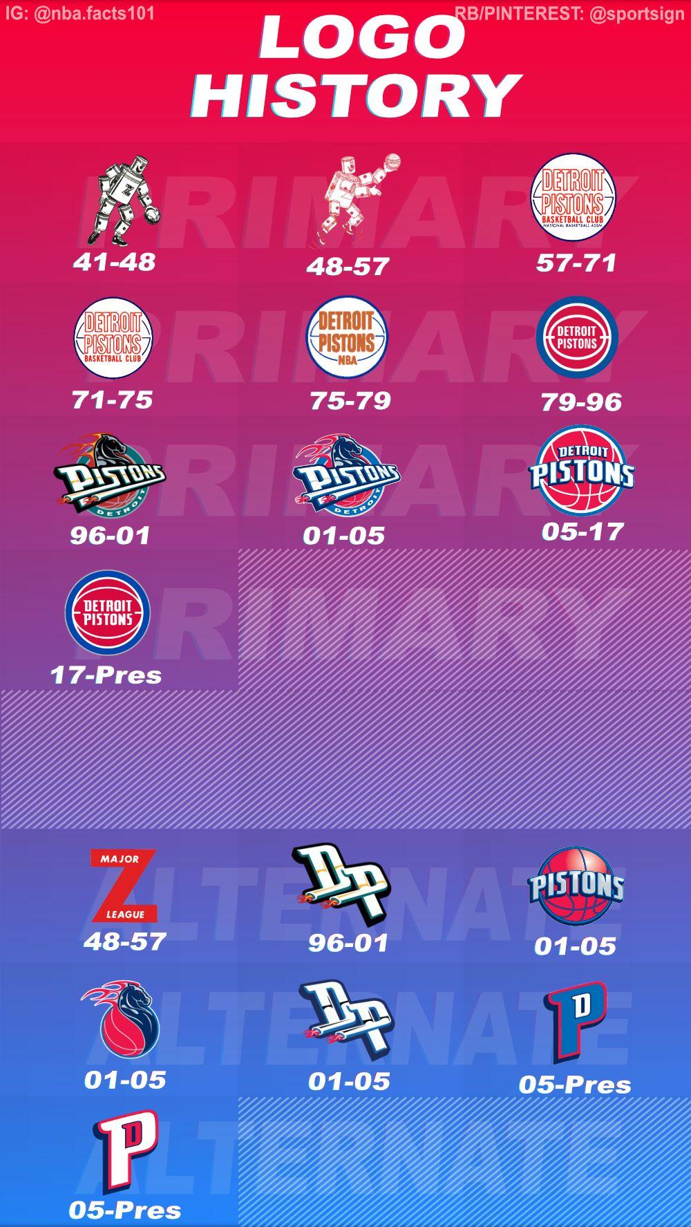 History of the NBA Basketball Detroit Pistons Logos