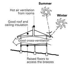 Passive cooling house design tropical - House design