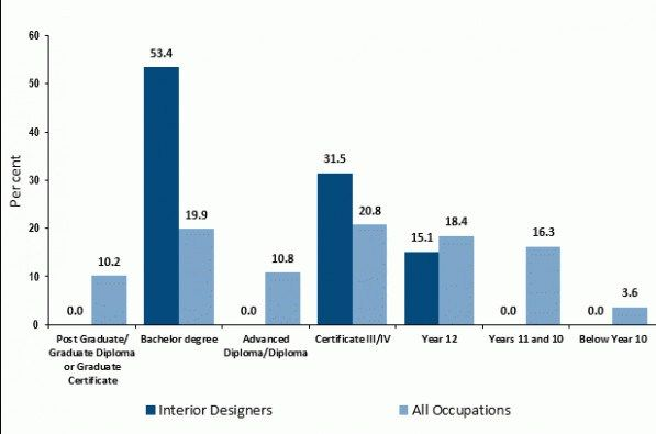 This is why interior exterior designer salary so famous also pin by design on interiordesgn pinterest rh