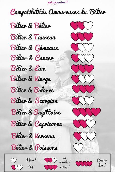 Compatibilite Amoureuse Les Amours Des Signes Astro Decryptees Compatibilite Amoureuse Signe Astrologique Amour Et Signe Astro
