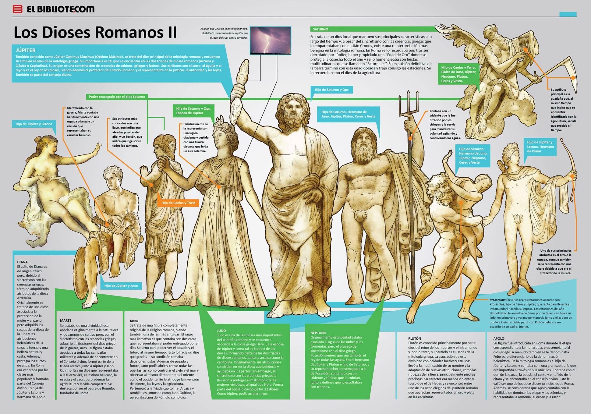 dioses romanos.jpg (2048×1434)