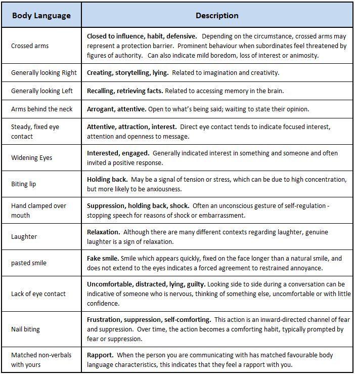 ผลการค้นหารูปภาพสำหรับ body language sheet for writing Nice - do not resuscitate forms