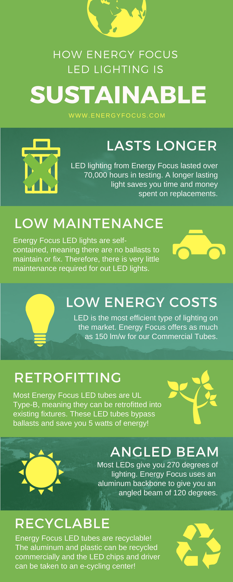 What Makes Led Lighting Sustainable Led Lighting Reduces Electricity Consumption And This Reduction Creates A Small Energy Focus Sustainable Energy Energy