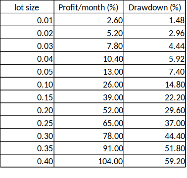 Forex money management account size