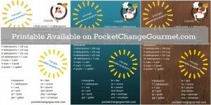 Measurements and Recipe Abbreviations on PocketChangeGourmet.com