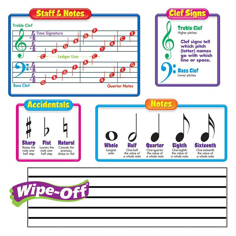 Musical Symbols Two Wipe Off Staffs Learning Help Bulletin Board Set