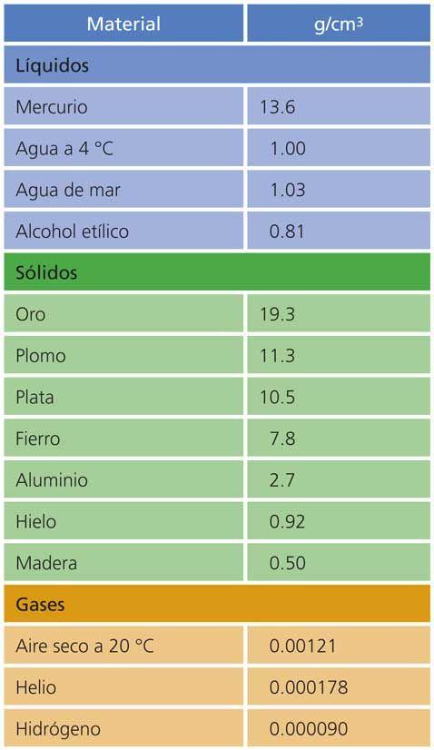Propiedades ESTADOS DE AGREGACION Sobre las propiedades de los - fresh tabla periodica de los elementos quimicos doc