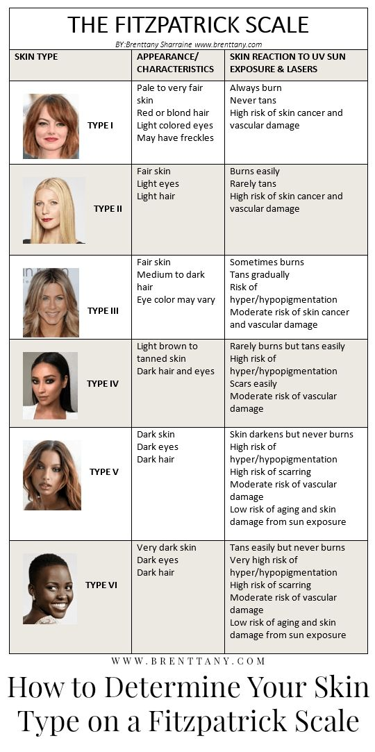 How to Determine Your Skin Type on a Fitzpatrick Scale # ...