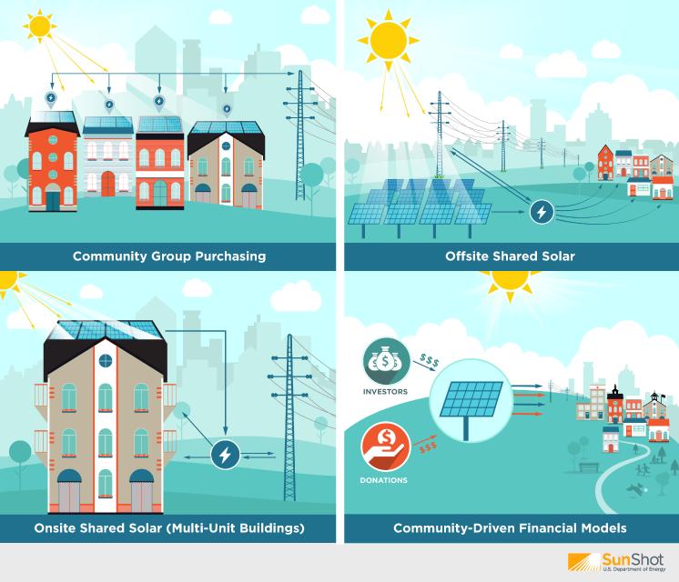 No Roof No Problem Shared Solar Programs Make Solar Possible For You Solar Solar Energy Solar Energy Diy