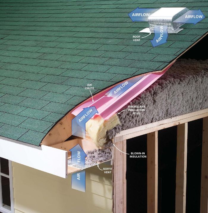 Attic Prep Part 6 Vent Chutes Attic Renovation Attic Remodel Home Insulation