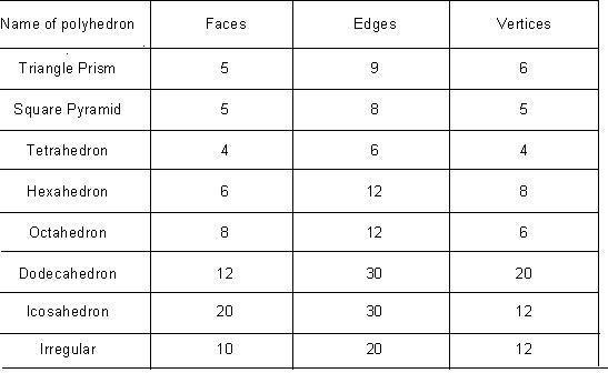 faces edges vertices