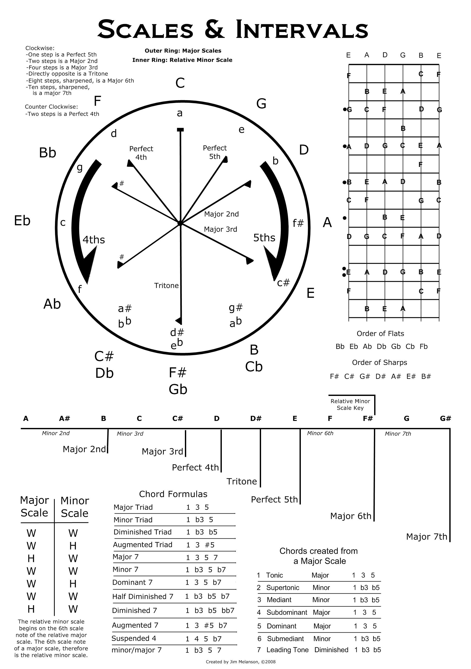 Musictheoryposter1g 18242592 music theory instruction guitar chord chart hexwebz Choice Image