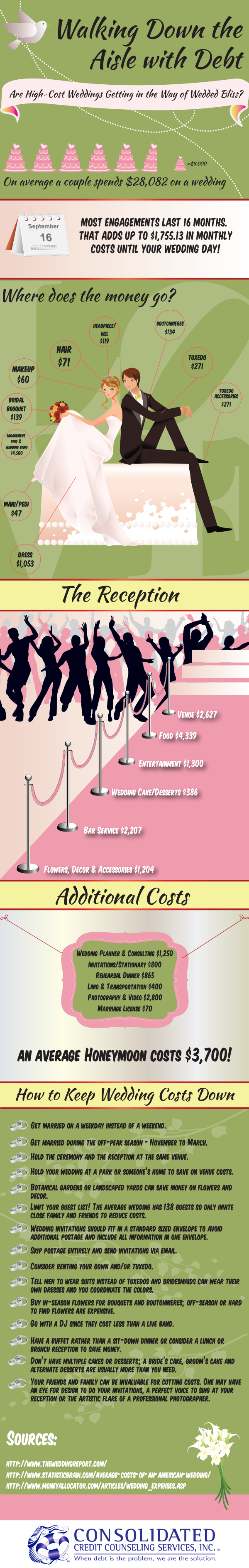 Average Cash Gift For Wedding: Infographic: What Is The Average Cost Of A Wedding