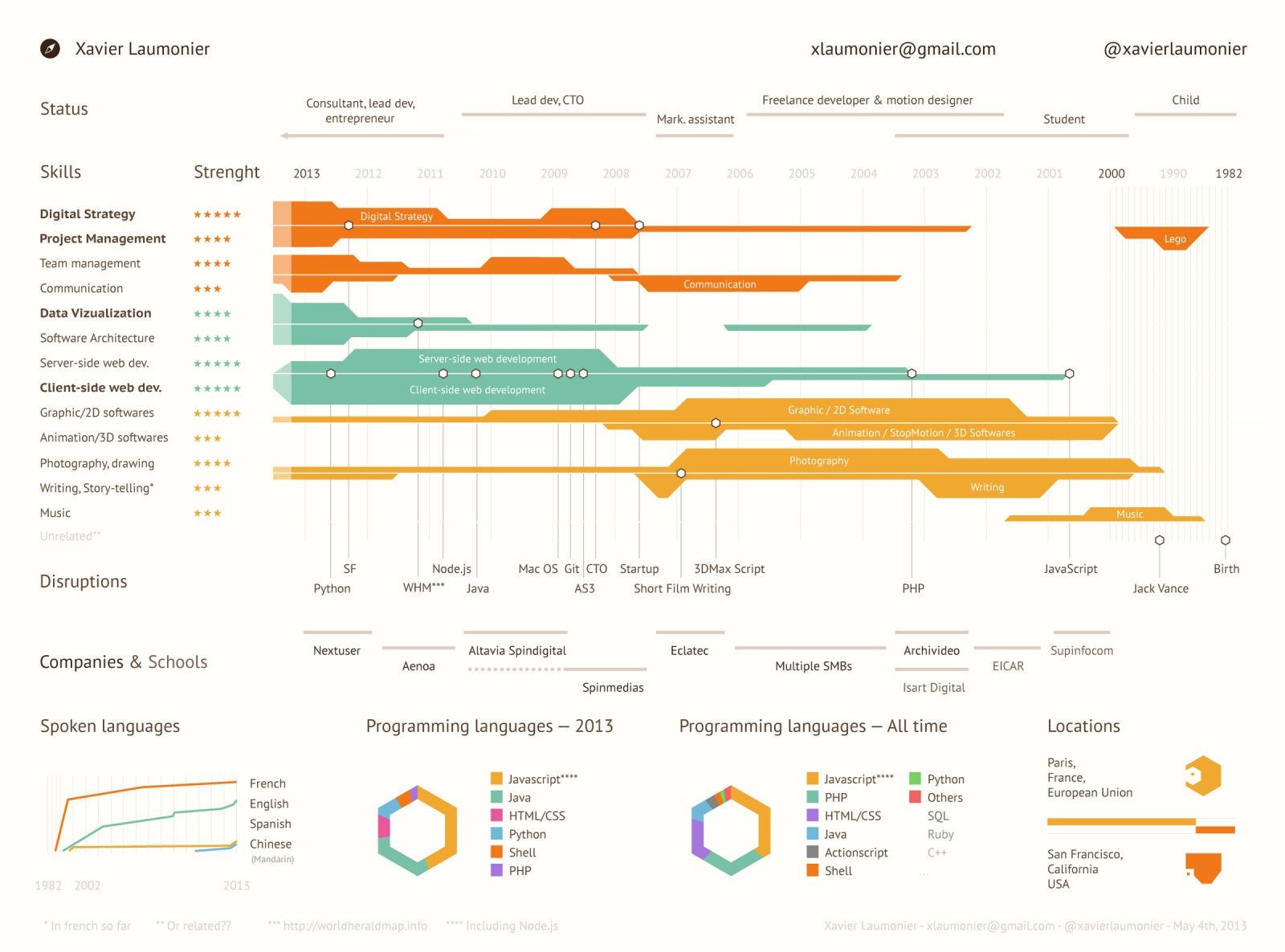 xavier laumonier visual resume i am thinking about making my resume like this am post it on my