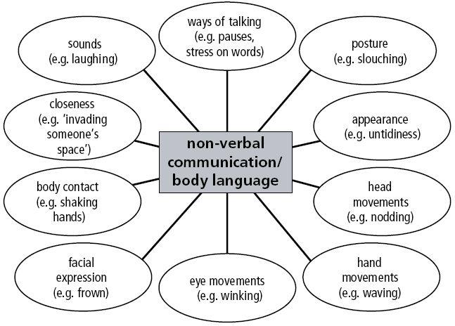 Op deze site vind je verschillende manieren van non-verbale.