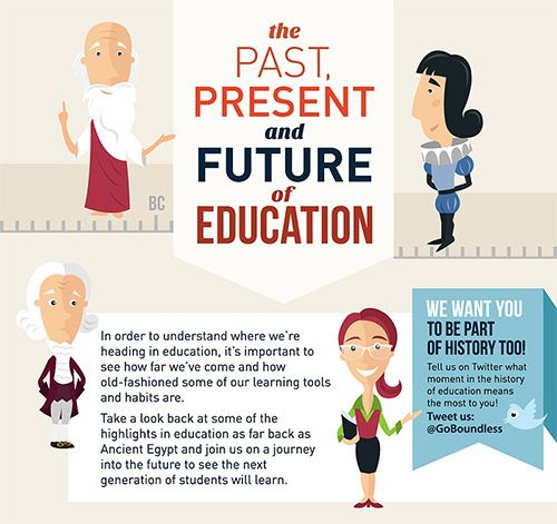 History Teaching Institute: The History Of Education (Infographic)