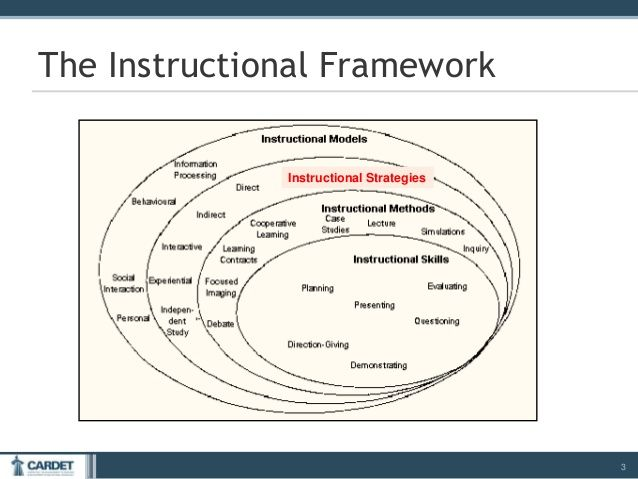 Image Result For Types Of Instructional Strategies R Instructional