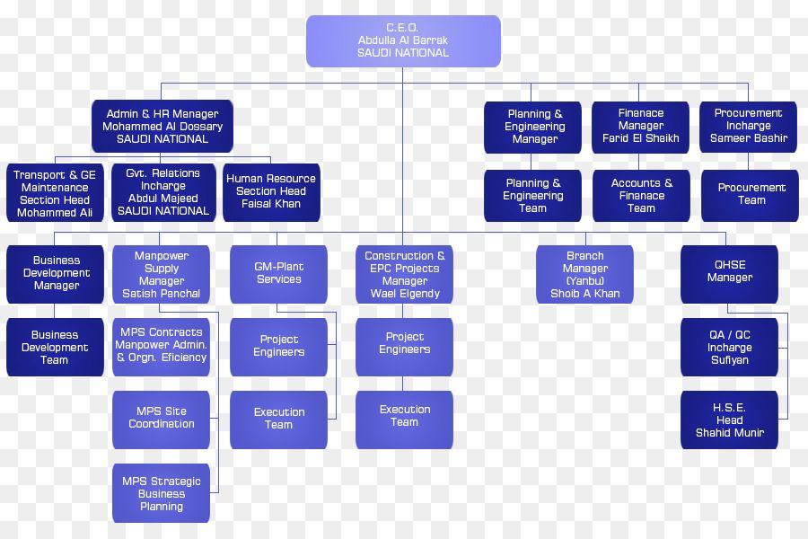 Competent Saudi Aramco Organization Chart 2019 Organization Chart Organizational Chart Competence