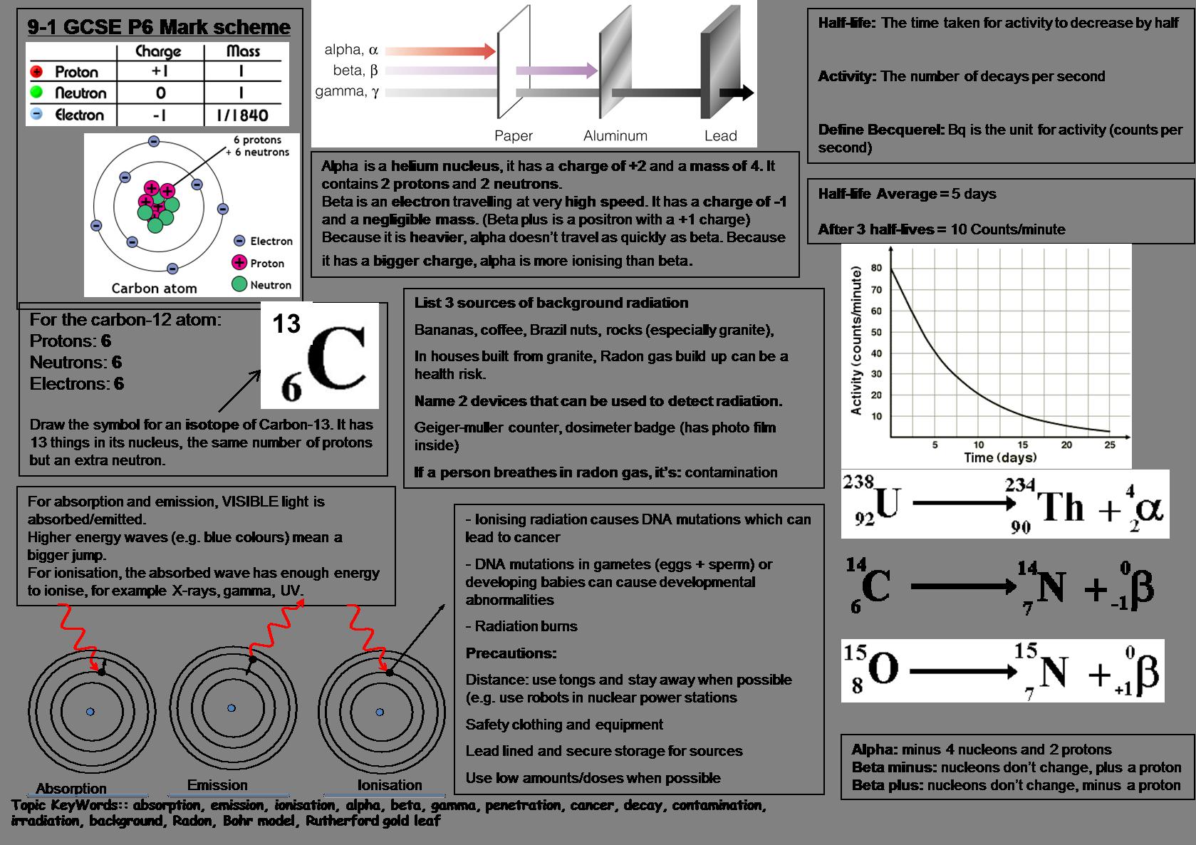 GCSE combined science revision mat radioactivity GCSE