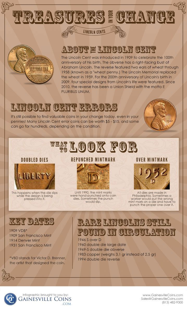Lincoln Cent Errors | Good to Know | Valuable coins, Coins worth