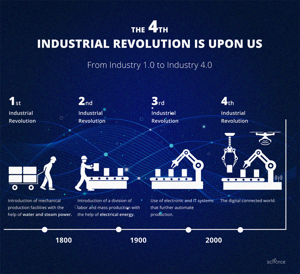 Internet Of Things Iot What Is Iot Fourth Industrial Revolution Industrial Revolution Industrial Revolution Activities