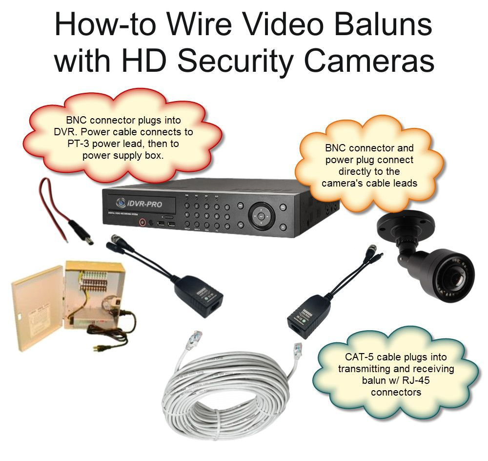 You can use CAT-5 cable to wire HD security cameras (AHD ...