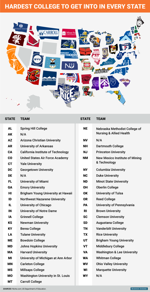 This Graphic Shows The Hardest College To Get Into In Every State California Institute Of Technology College Counseling College
