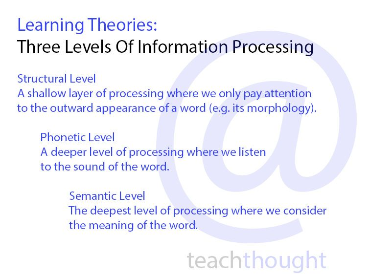 Learning Theories Three Levels Of Information Processing Learning Theory Information Processing Information Processing Theory