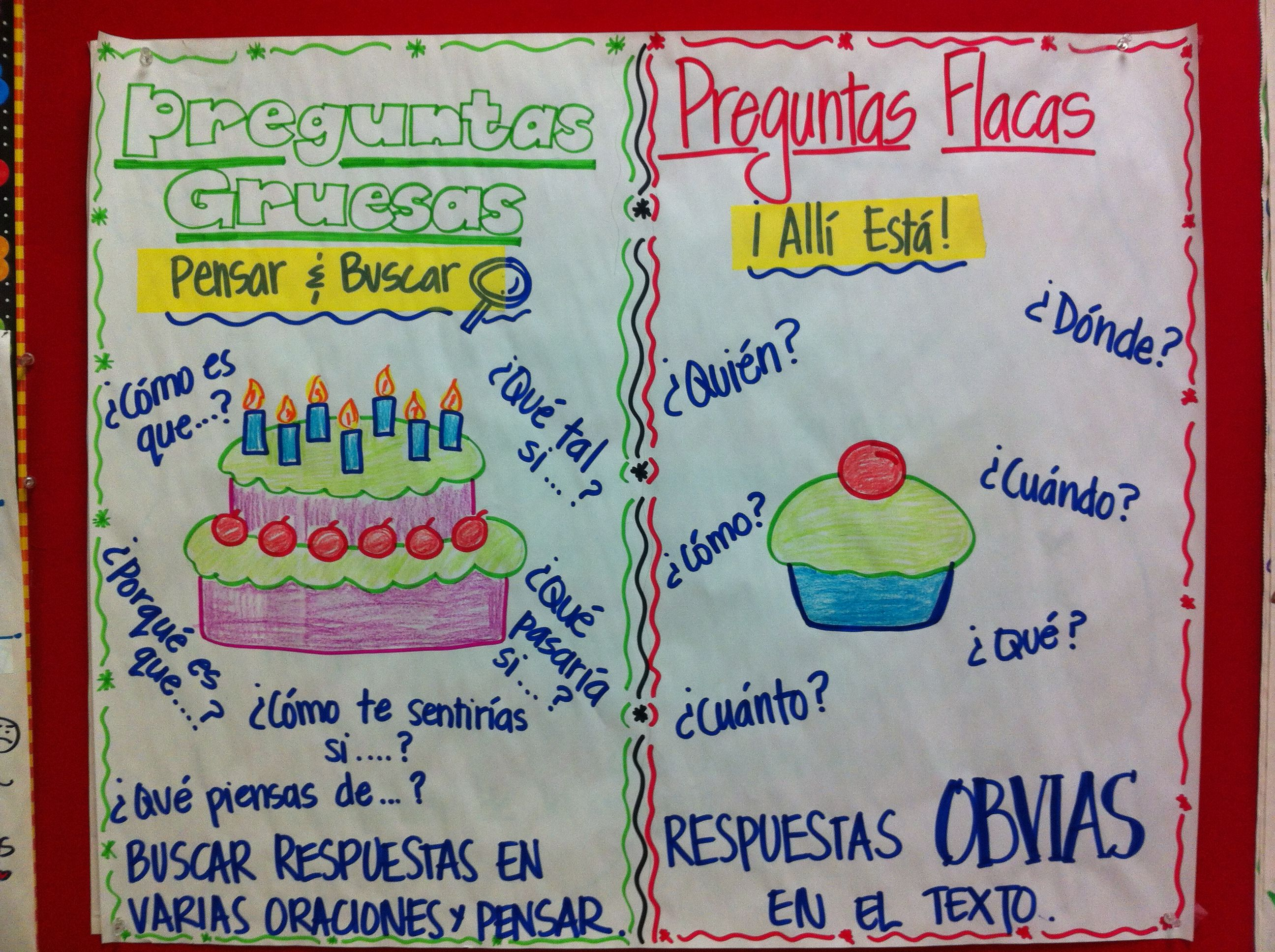 Tipos De Preguntas Gruesas Y Flacas Types Of Questions Anchor Chart Thick And Thin Questions