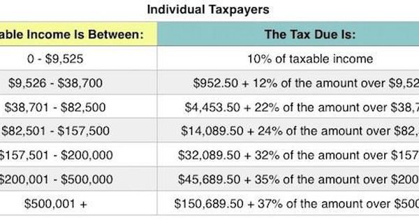 What The 2018 Tax Brackets, Standard Deductions And More Look Like