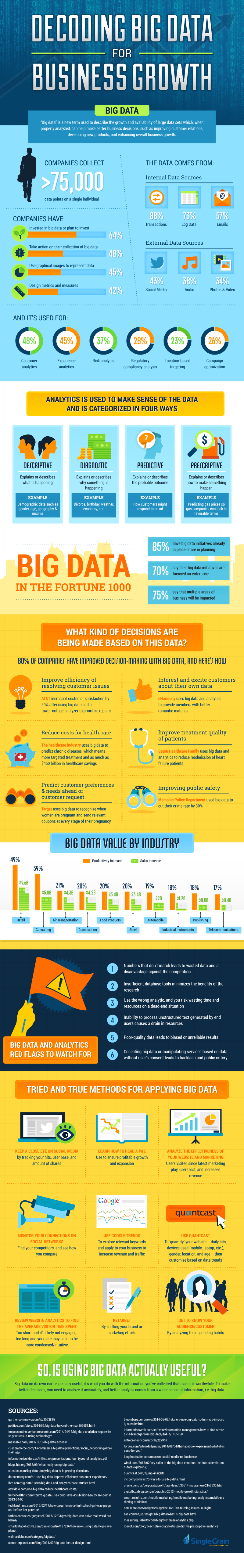 Decoding Big Data for Business Growth #infographic