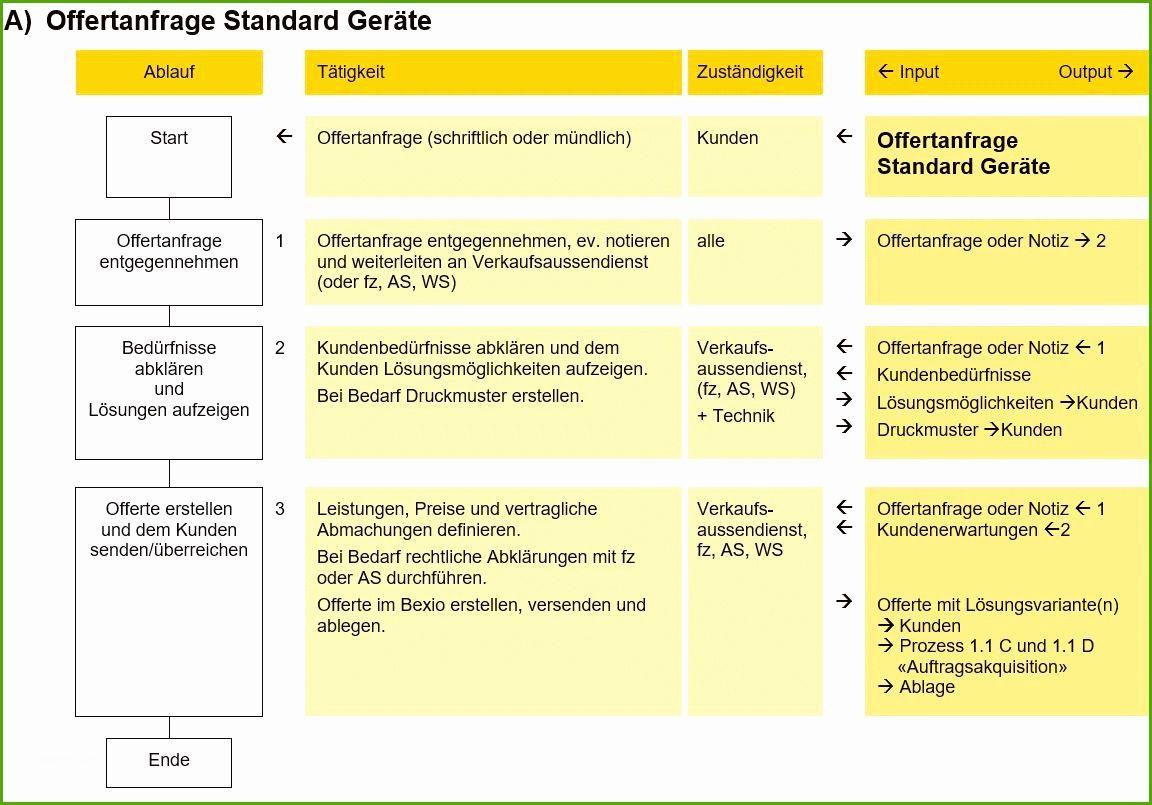 Prozessbeschreibung Vorlage Word Der Beste Sigtech Ag Qm 3 Prozessbeschreibung Mit Flussdiagramm Vorlagen Word Flussdiagramm Vorlagen