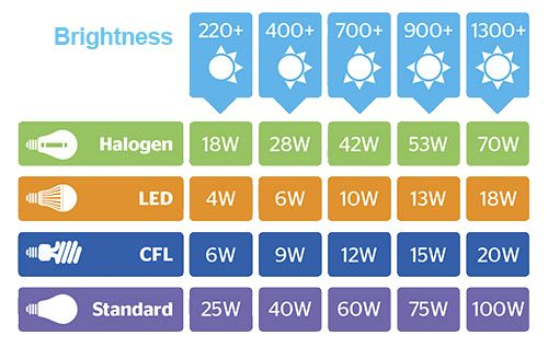 Light Bulb Comparison Chart Led Vs Cfl Vs Halogen Energy Saving Light Bulbs Save Energy Energy Saving Bulbs