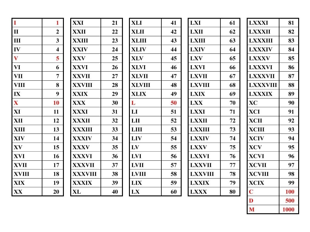 Roman Numerals  Numerology    Numerology