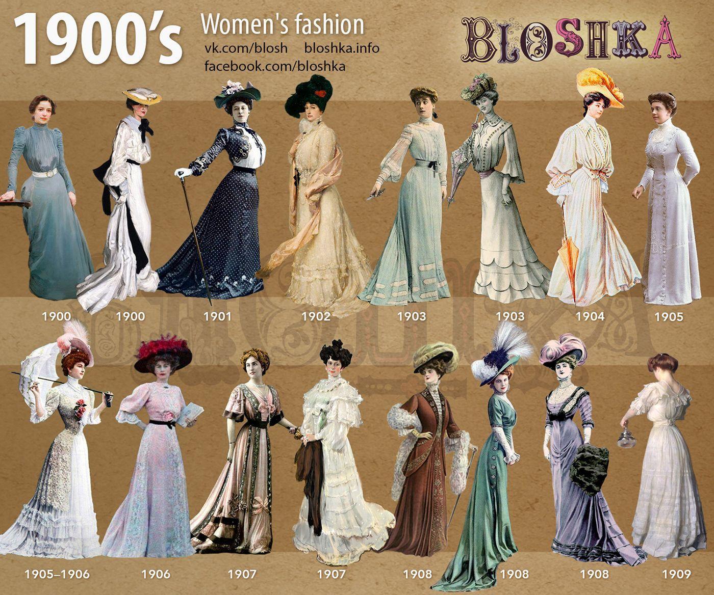 Moda de mujer, 1900 | Fashion through the decades, Fashion history ...