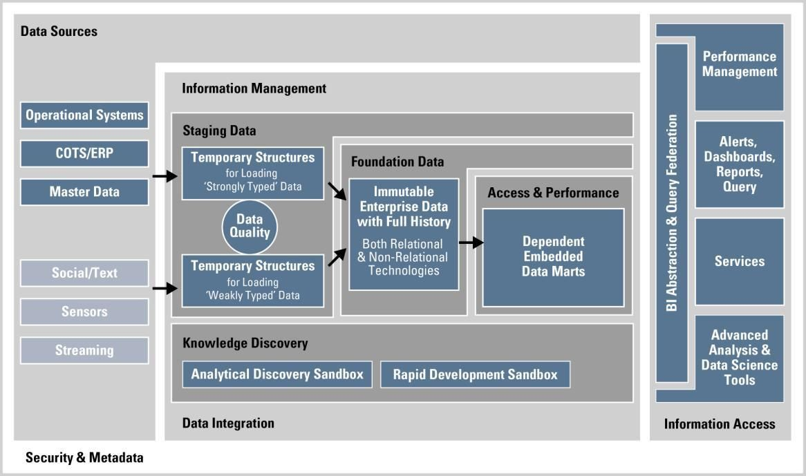Oracle Big Data Architecture Bigarchitects Pinned By Www Modlar Com Data Architecture Big Architects Data Dashboard