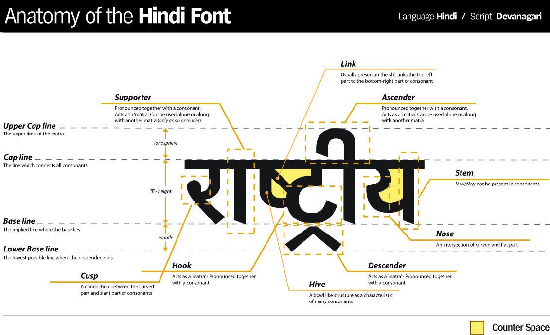 Anatomy of the Hindi typeface, originating from the Devanagari ...